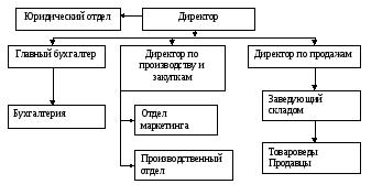 Основная часть На рисунке 1 представлена организационная структура ТОО provence