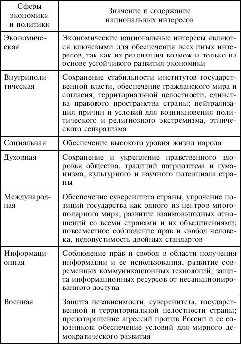 Угрозы национальной безопасности российской федерации реферат 7250