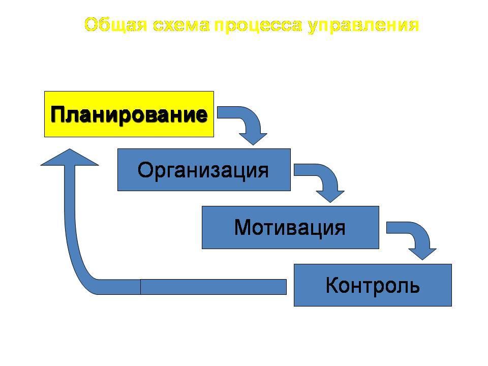 Социально экономическое планирование реферат 8734