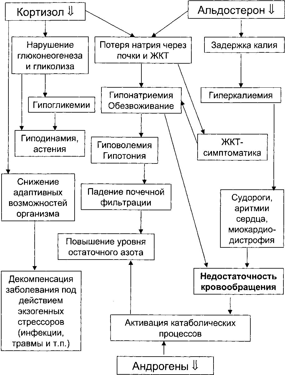 Графологической схемы