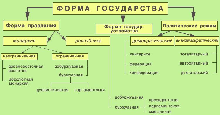 российского этапе шпаргалка государства на современном форма