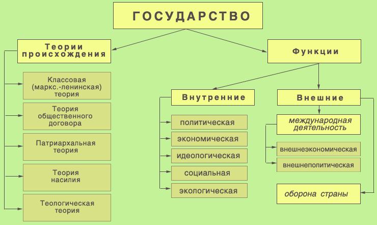 Контрольная власть и виды их деятельности