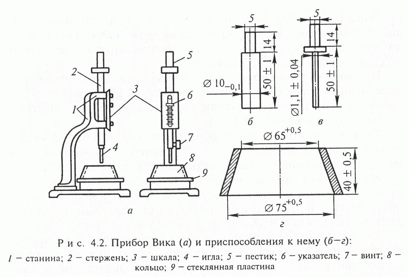 Определение сроков схватывания цементного раствора гидроизоляция бетона купить в белгороде
