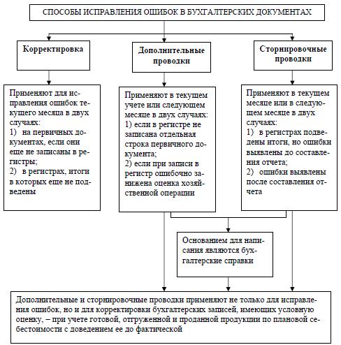 перспективный и ретроспективный метод пересчета показателей отчетности шпаргалка