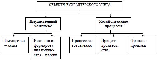 Реферат предмет и объекты бухгалтерского учета 1266