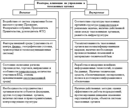 Курсовая работа механизмы управления в таможенных органах 984