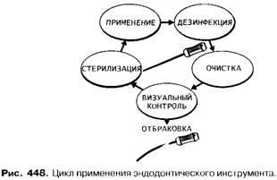 Классификация мостовидных протезов