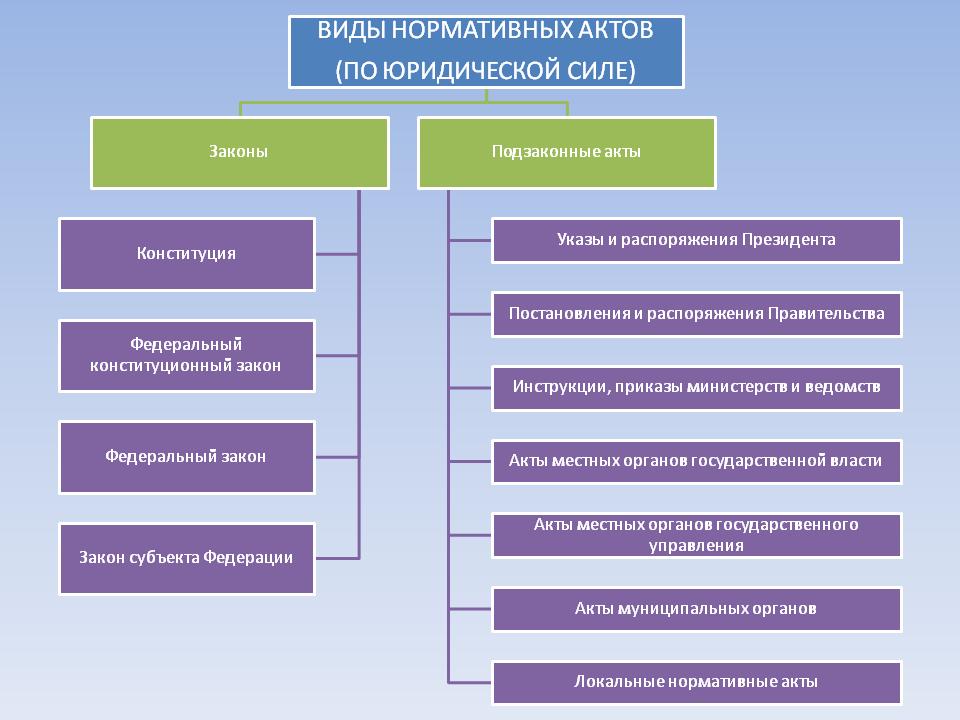 О правовых актах в Свердловской области