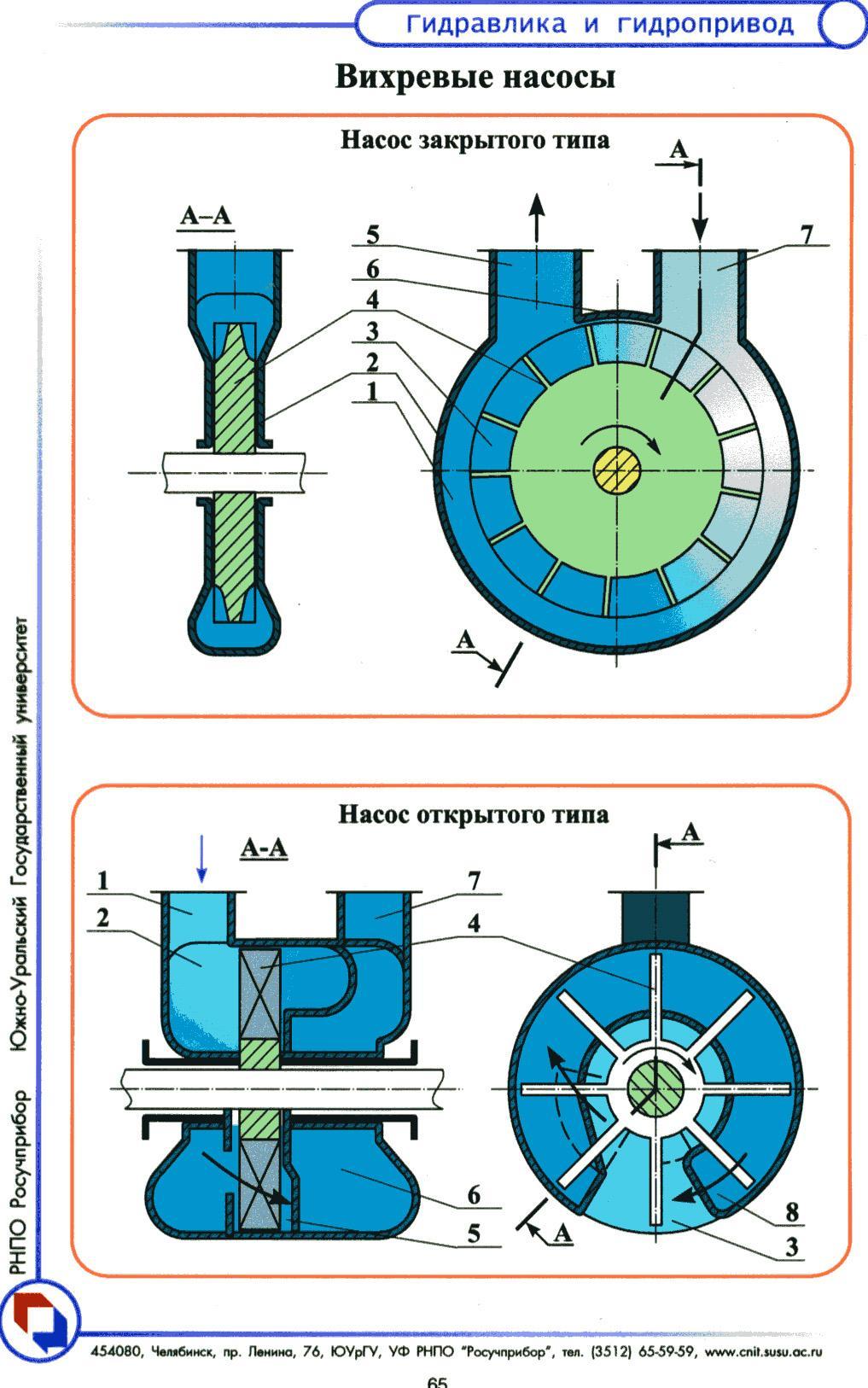 Схемы диафрагменного насоса