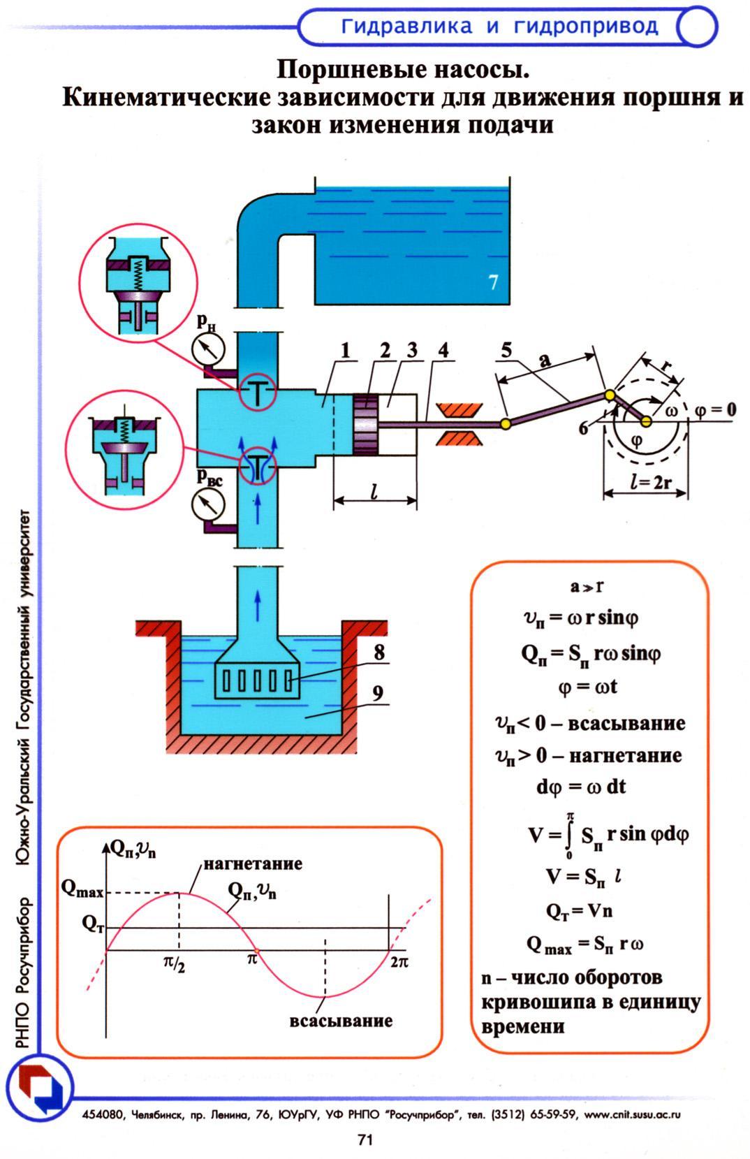 Плунжерный насос для воды схема