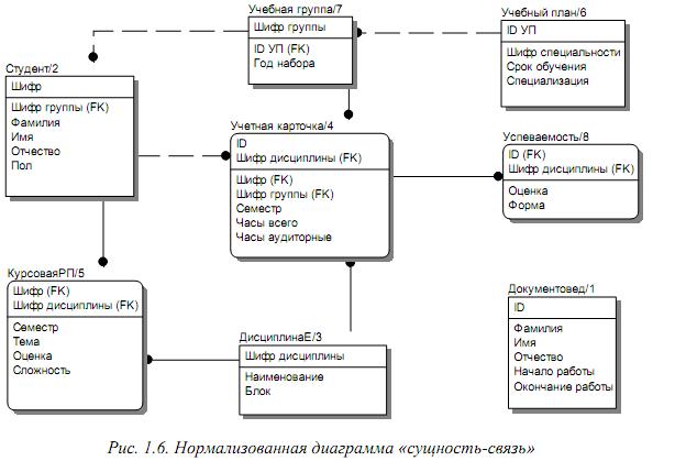 Диаграмма связей работников