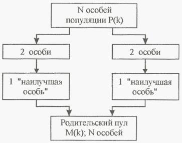 Программа генетические алгоритмы рулетка секрты казино хаддана