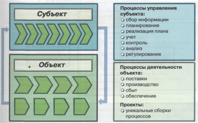 Субъекты и объекты рынка схема