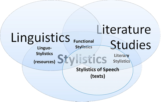 what is style in stylistics