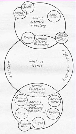 Stylistics of Resources of Modern English