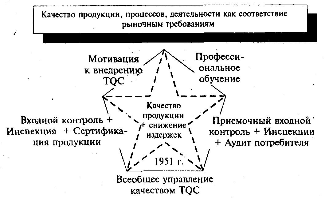 Третья Звезда качества