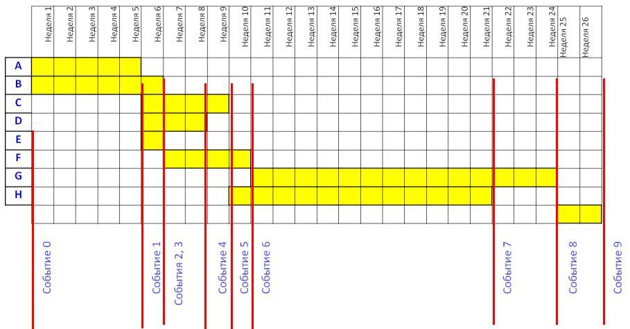 Основные элементы сетевой модели работа событие путь ищу работу моделью