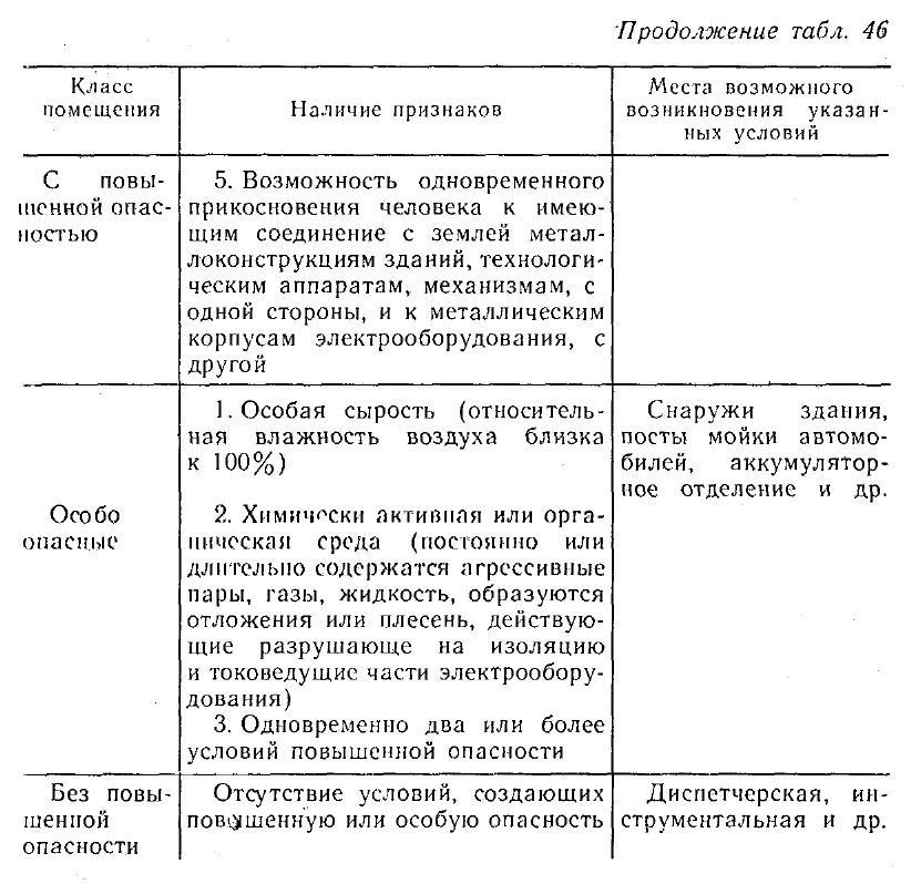 Классификация условия работ по степени электробезопасности тесты по проверке знаний по 1 группе электробезопасности