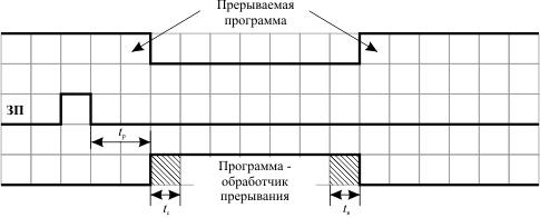Принцип конвейера операций наклонный транспортер ск 5