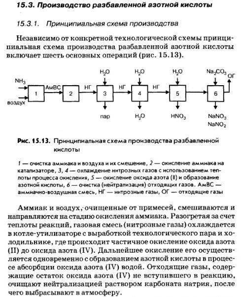 Принципиальная схема производства разбавленной азотной кислоты