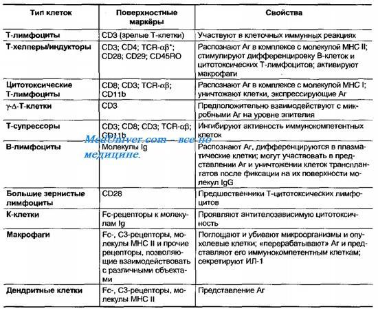 Классификация аллергических реакций по джеллу и кумбсу