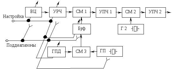 Второй гетеродин для приема чм сигналов