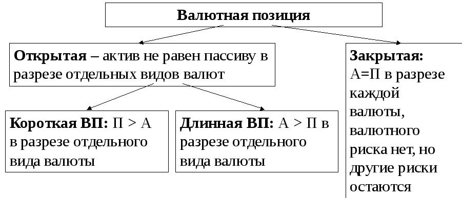 Валютные операции и валютная позиция банка Виды валютной позиции банка