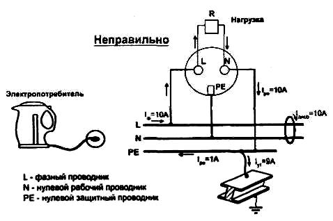 Электробезопасность токи утечки группа электробезопасности для работы на станке