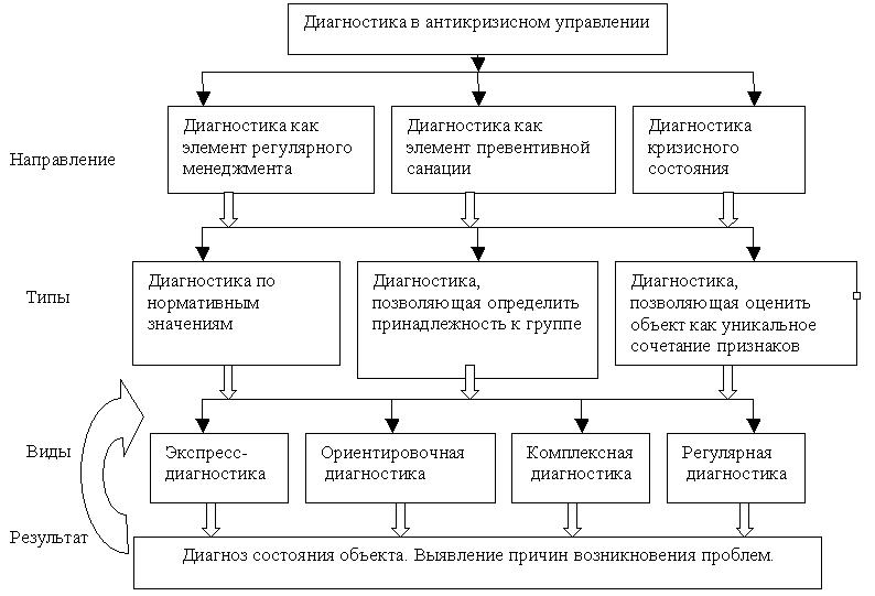 сущность и задачи финансового анализа в процедурах банкротства шпаргалка