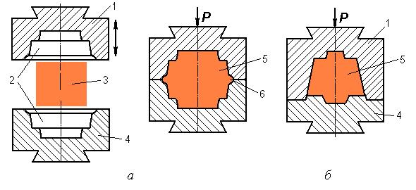 Схема горячей объемной штамповки фото 278