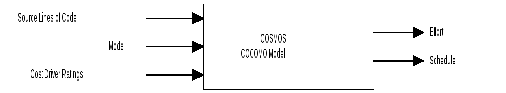 Cocomo model choosing the cocomo model and development mode introducing cosmos in the users guide or online help contains more information on cocomo modes ccuart Images