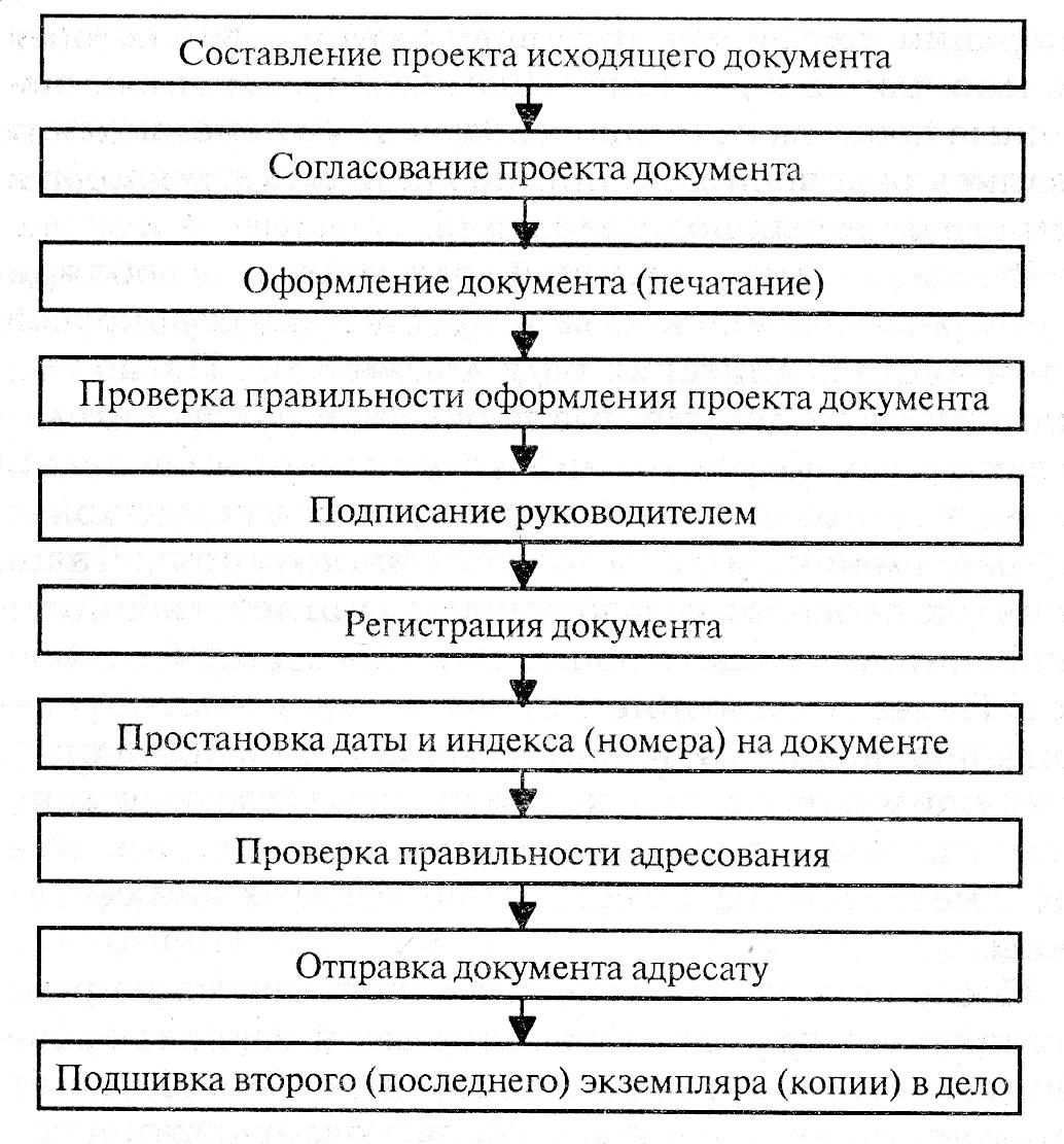 структурные подразделения и должностные лица схема