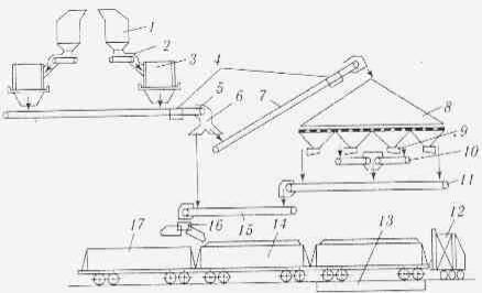 вагон с конвейером