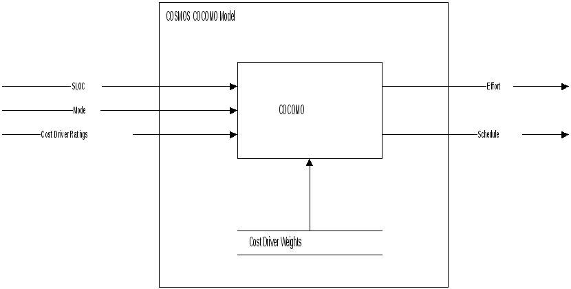 Adjusted function point count this chapter describes the cosmos implementation of the intermediate cocomo model for more detailed information readers are referred to software ccuart Images