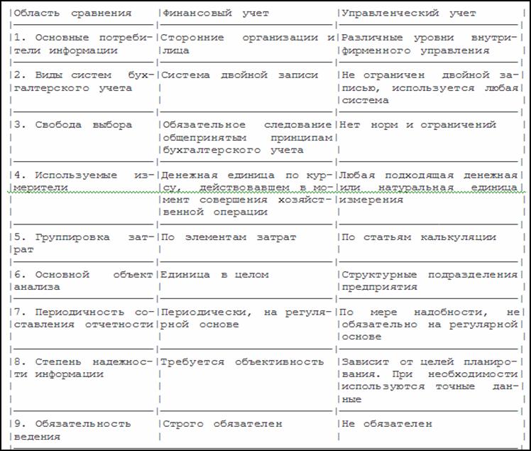 Образец управленческой таблицы