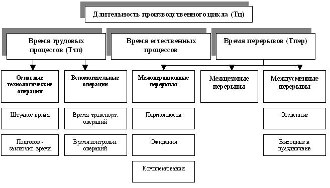 Правила организации процессов перемещения и складирования тарно-штучных грузов