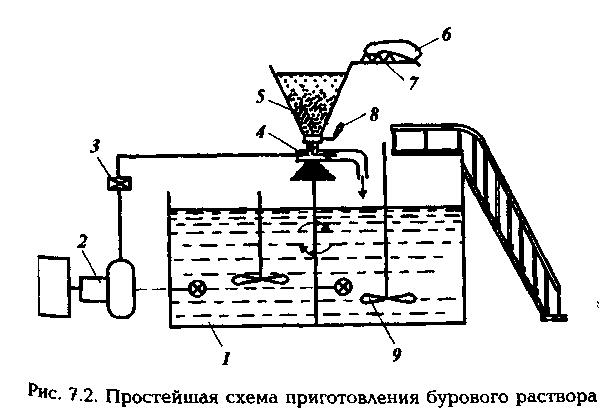 Меры безопасности при приготовлении и обработке бурового раствора