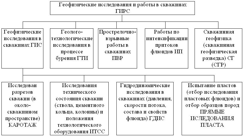 отчет по производственной практике геофизика Отчет по производственной практике в продовольственном магазине Отчет по производственной практике 2008 Для успешного прохождения производственной