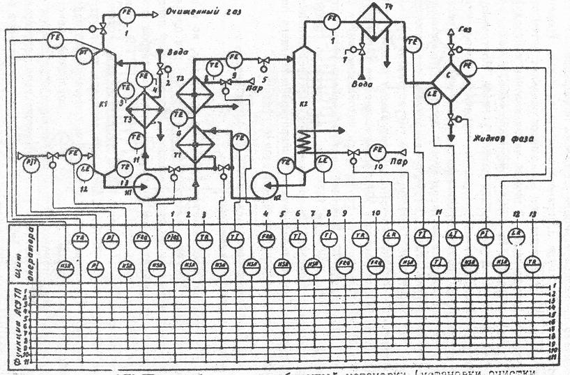 Обозначения фильтров на технологической схеме5