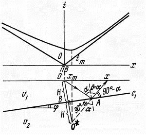 Принципы решения прямой и обратной задачи метод решения задач безусловной минимизации
