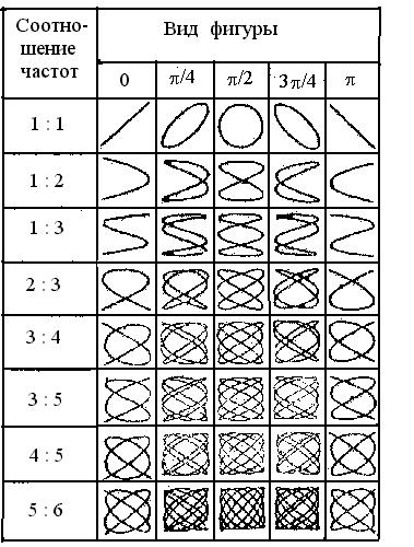 схема проверки по фигурам лиссажу