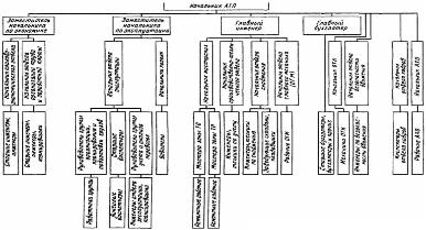Особенности структуры и управления предприятий и организаций  Гибдд