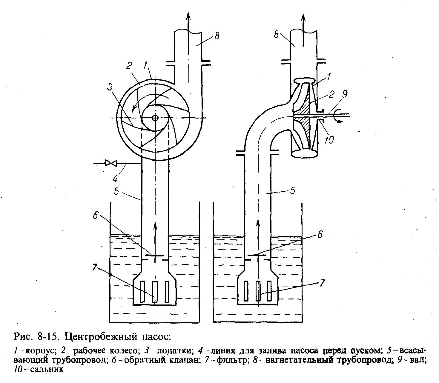 Обратный клапан своими руками для центробежного насоса 56