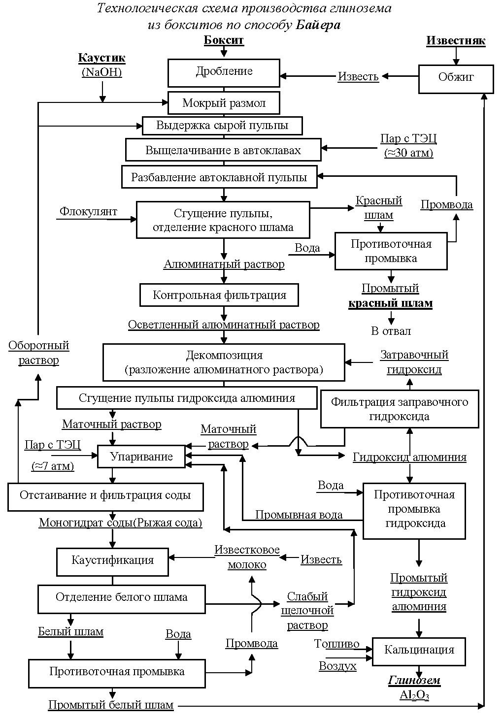 Теоретические основы технологического процесса
