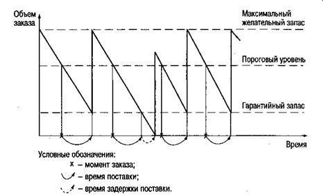 графическая девушка модель работы системы уз с фиксированным размером заказа