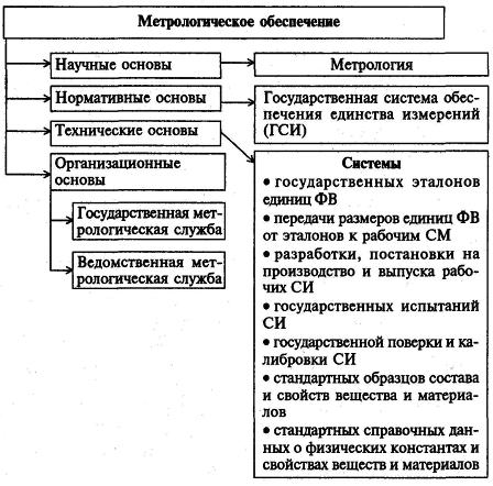 Метрологическое обеспечение единства измерений реферат 8697