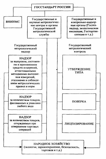 Реферат государственный метрологический контроль 6318