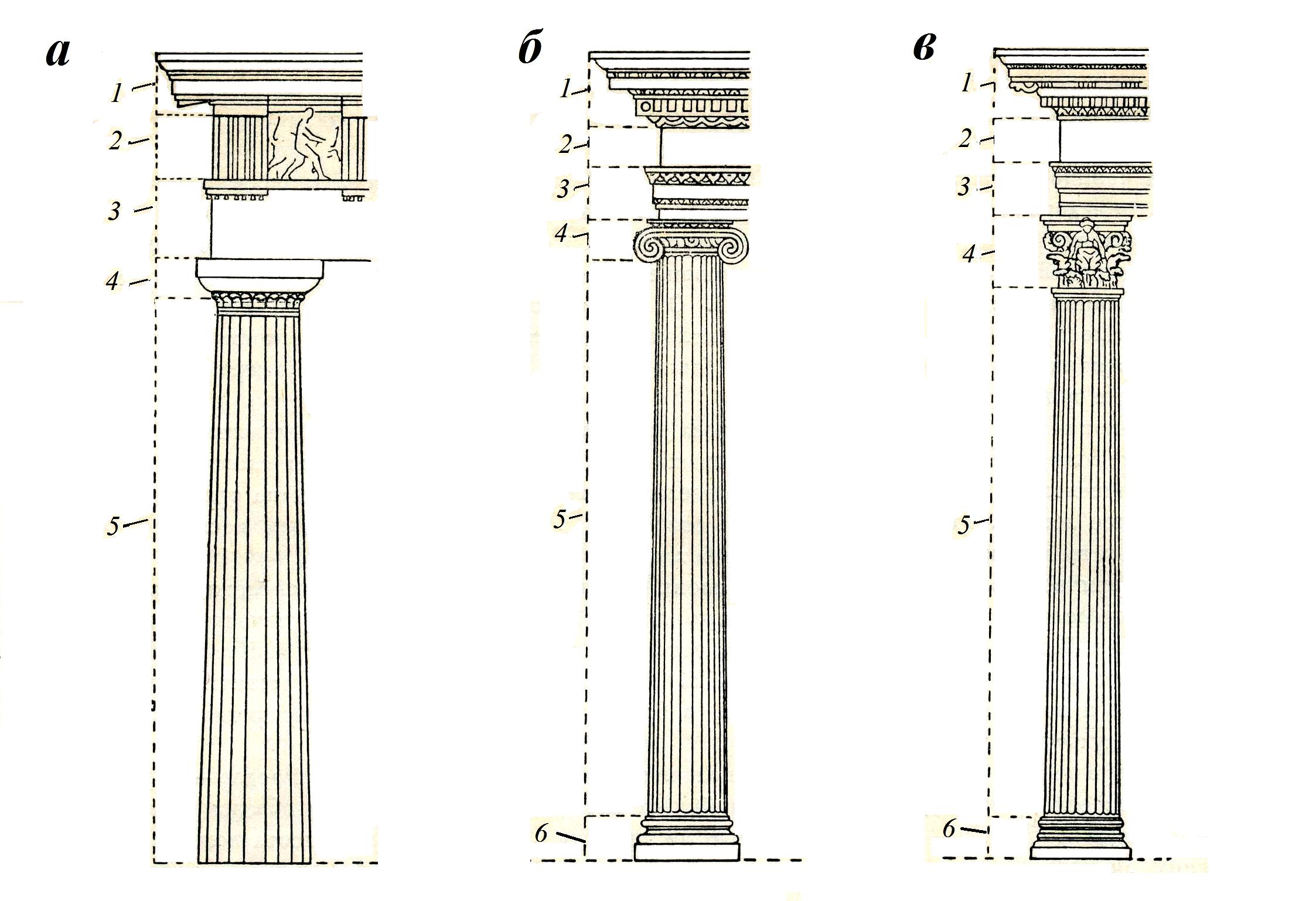 Архитектурные ордеры схема