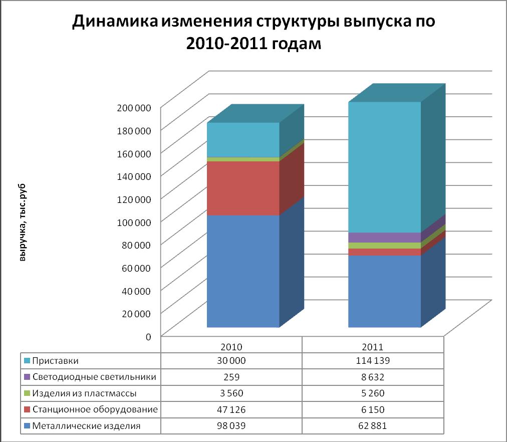 Отчет по практике оао энергомера экономическая характеристика 8742