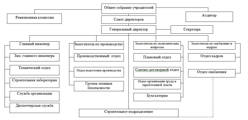 Схема организационной структуры строительного отдела